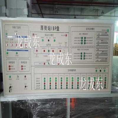IBP盘模拟屏